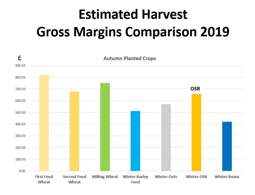 Estimated Harvest bar graph 2019